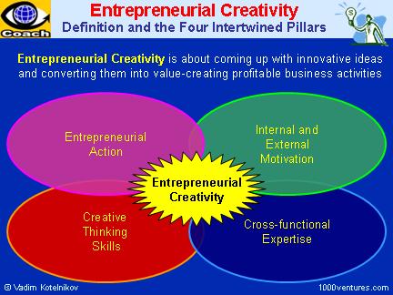 creativity_entrepreneurial_4pillars_6x4